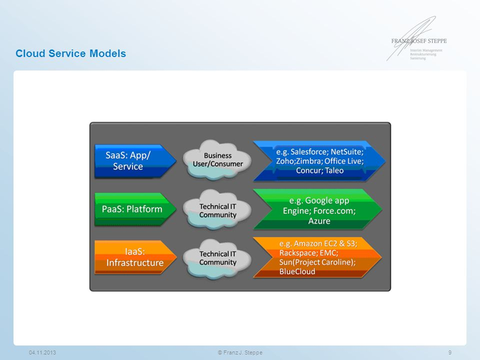 Cloud Service Models 04.11.2013 © Franz J. Steppe