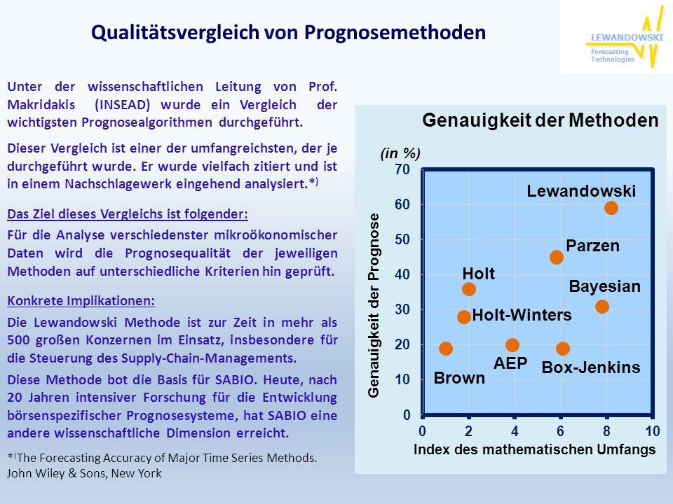 Qualitätsvergleich von Prognosemethoden