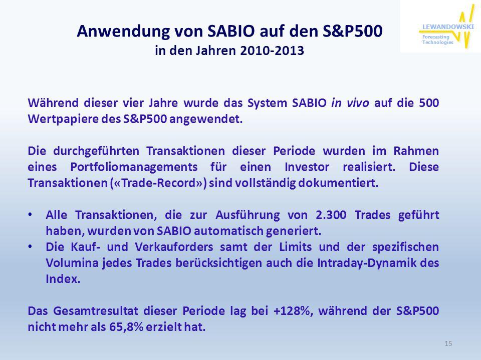 Anwendung von SABIO auf den S&P500 in den Jahren 2010-2013
