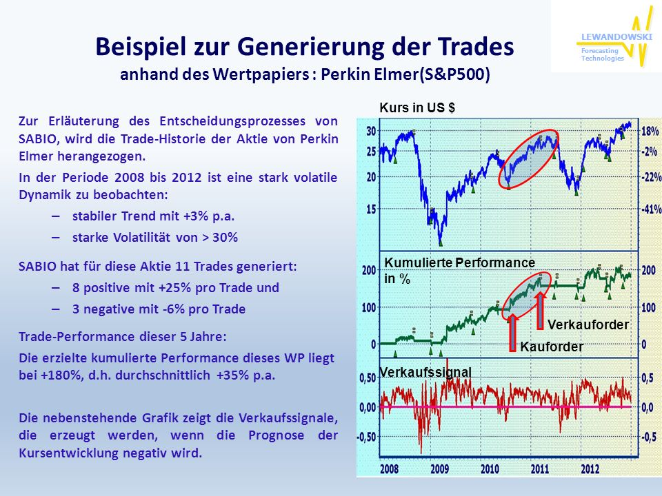 Beispiel zur Generierung der Trades anhand des Wertpapiers : Perkin Elmer(S&P500)