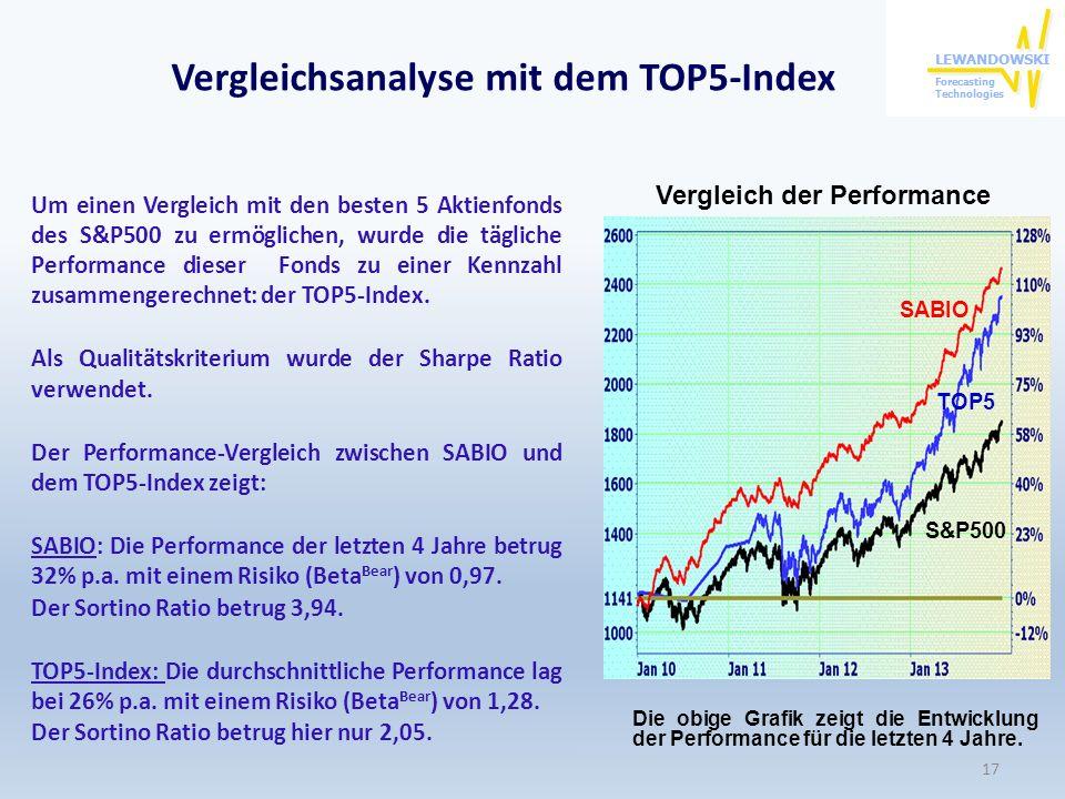 Vergleichsanalyse mit dem TOP5-Index