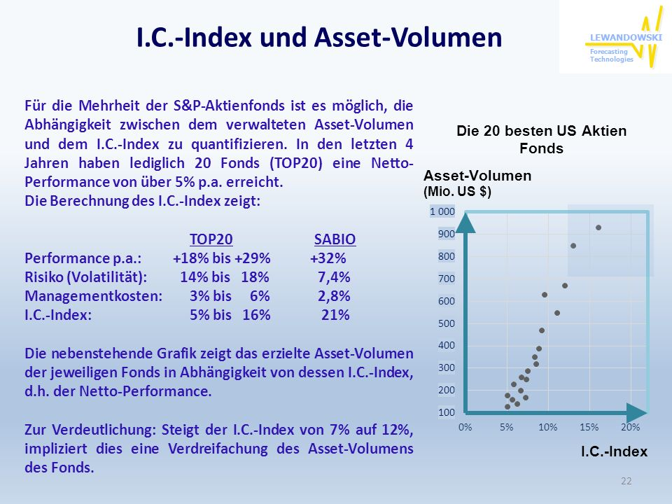 I.C.-Index und Asset-Volumen