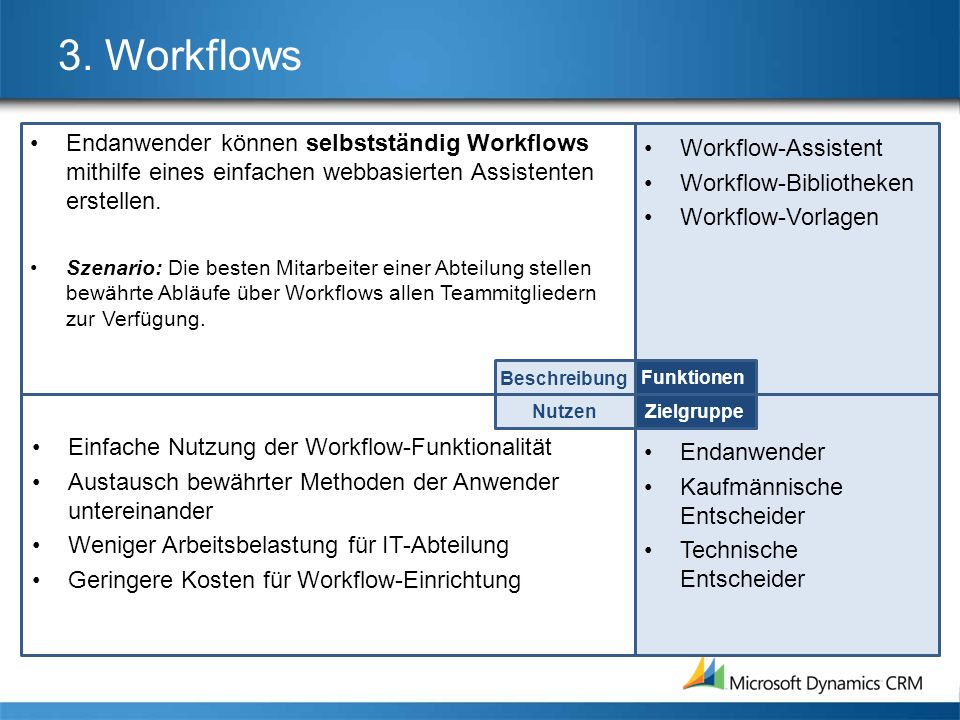 3. Workflows Endanwender können selbstständig Workflows mithilfe eines einfachen webbasierten Assistenten erstellen.