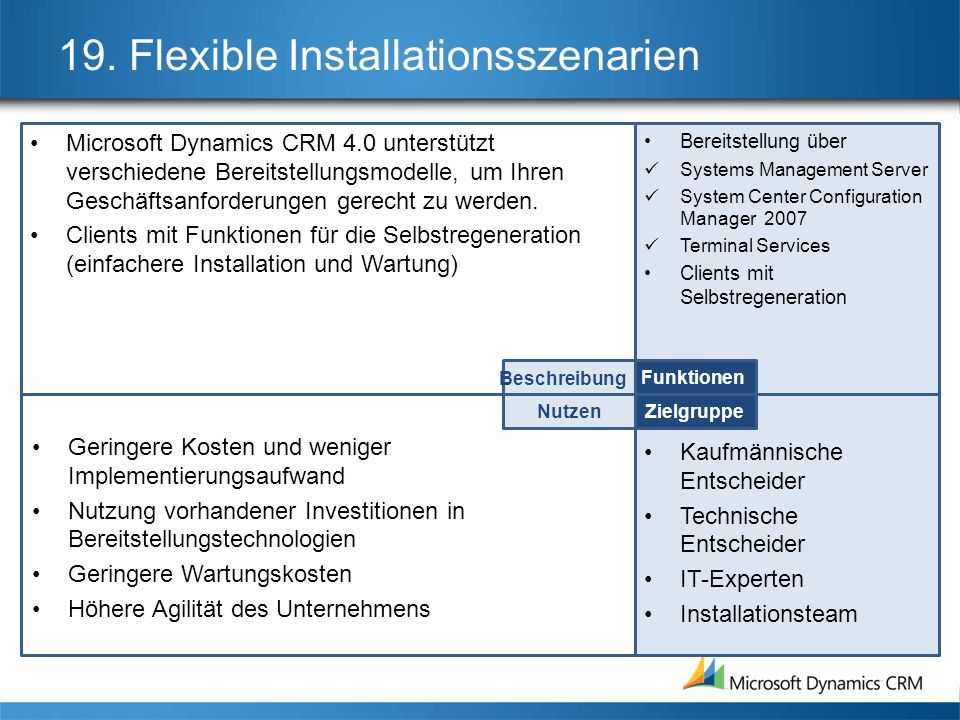 19. Flexible Installationsszenarien
