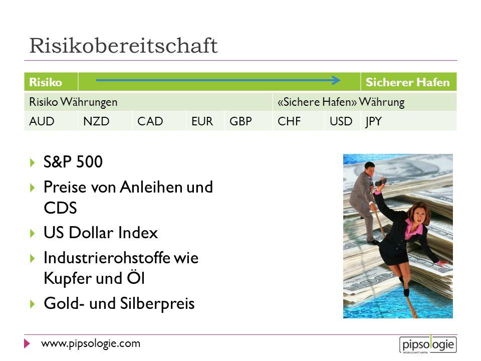 Risikobereitschaft S&P 500 Preise von Anleihen und CDS US Dollar Index