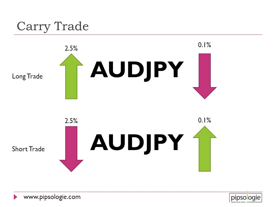 Carry Trade 0.1% 2.5% AUDJPY Long Trade 2.5% 0.1% AUDJPY Short Trade