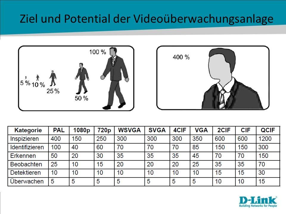 Ziel und Potential der Videoüberwachungsanlage