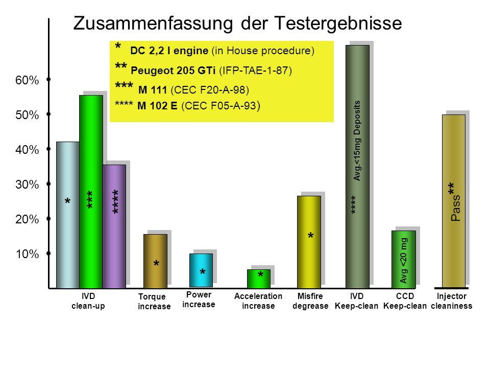 Zusammenfassung der Testergebnisse