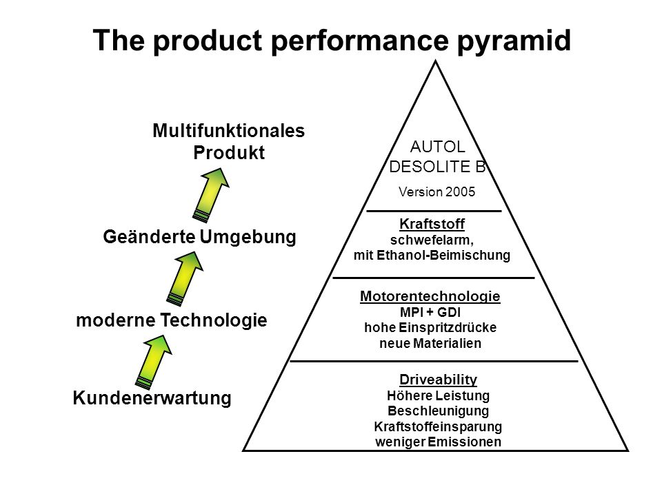 The product performance pyramid