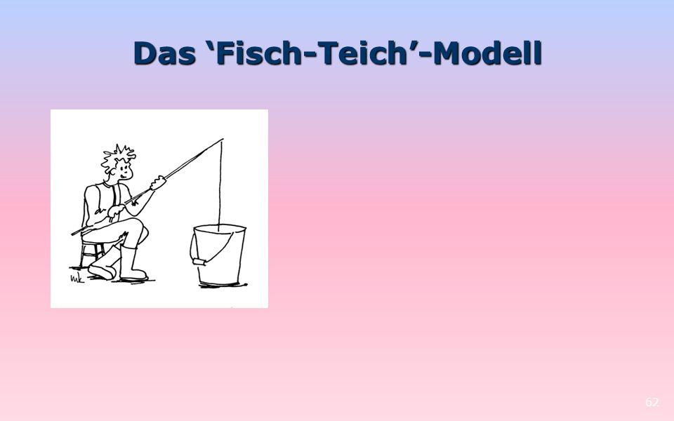 Das 'Fisch-Teich'-Modell