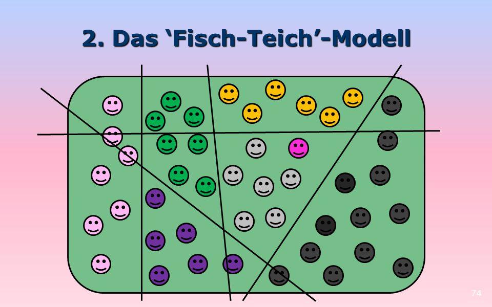 2. Das 'Fisch-Teich'-Modell