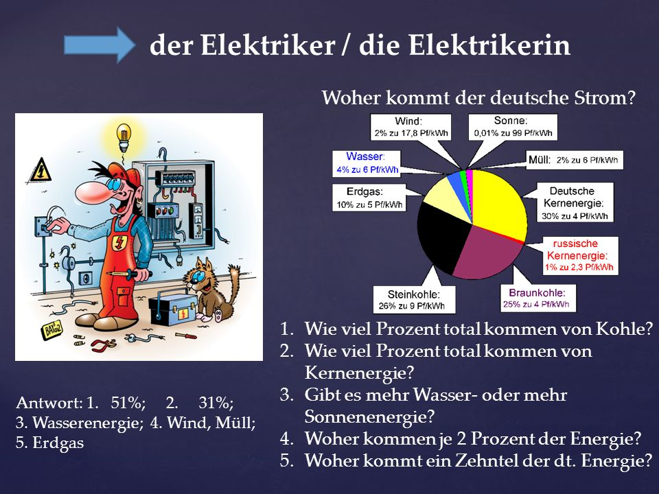 der Elektriker / die Elektrikerin