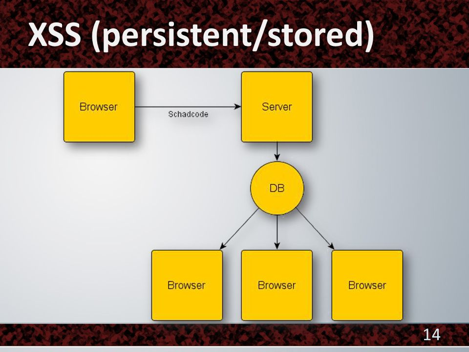 XSS (persistent/stored)