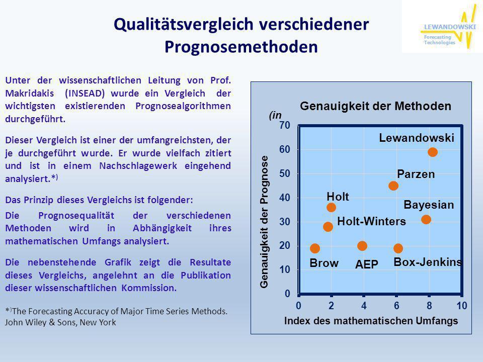 Qualitätsvergleich verschiedener Prognosemethoden