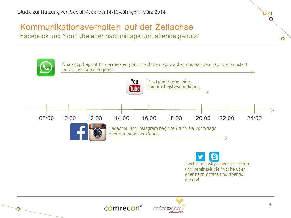 Kommunikationsverhalten auf der Zeitachse Facebook und YouTube eher nachmittags und abends genutzt