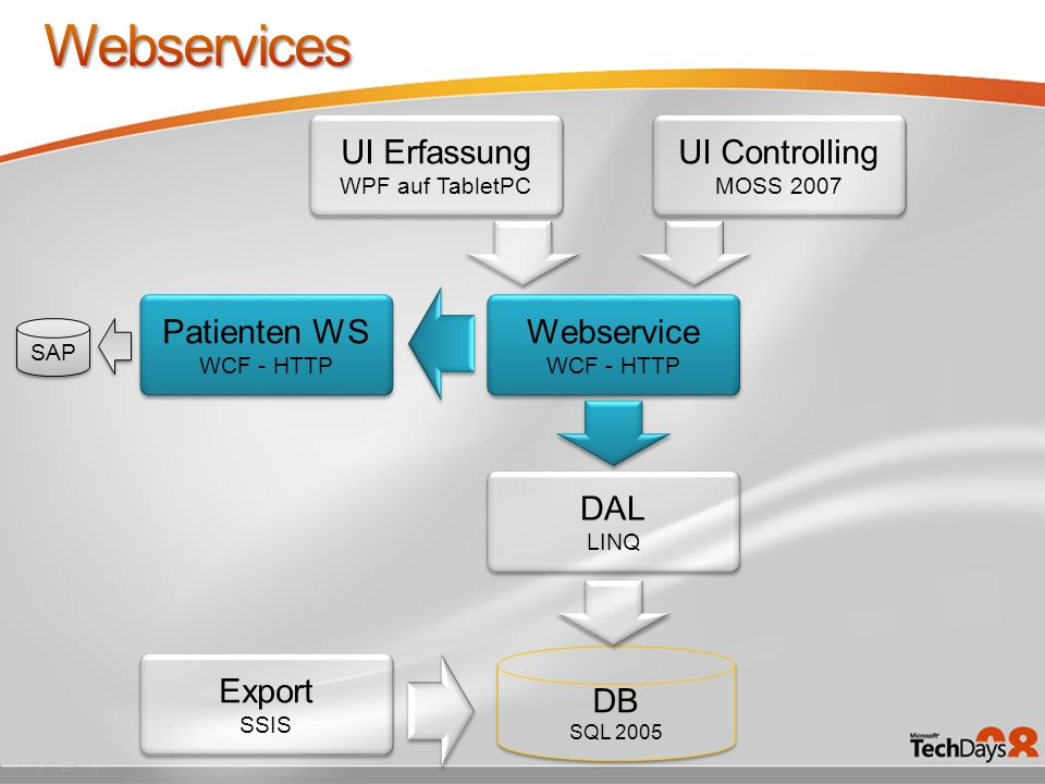 Webservices UI Erfassung UI Controlling Patienten WS Webservice DAL DB