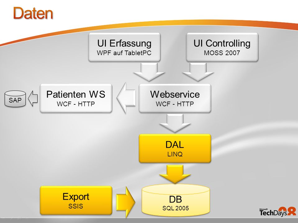 Daten UI Erfassung UI Controlling Patienten WS Webservice DAL DB