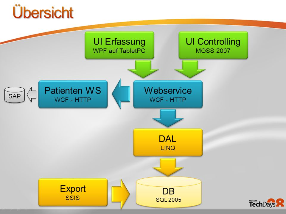 Übersicht UI Erfassung UI Controlling Patienten WS Webservice DAL DB