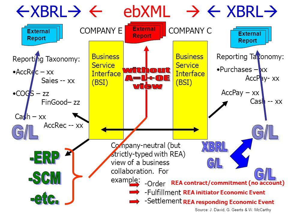 XBRL  ebXML   XBRL without A=L+OE view G/L G/L G/L XBRL -ERP