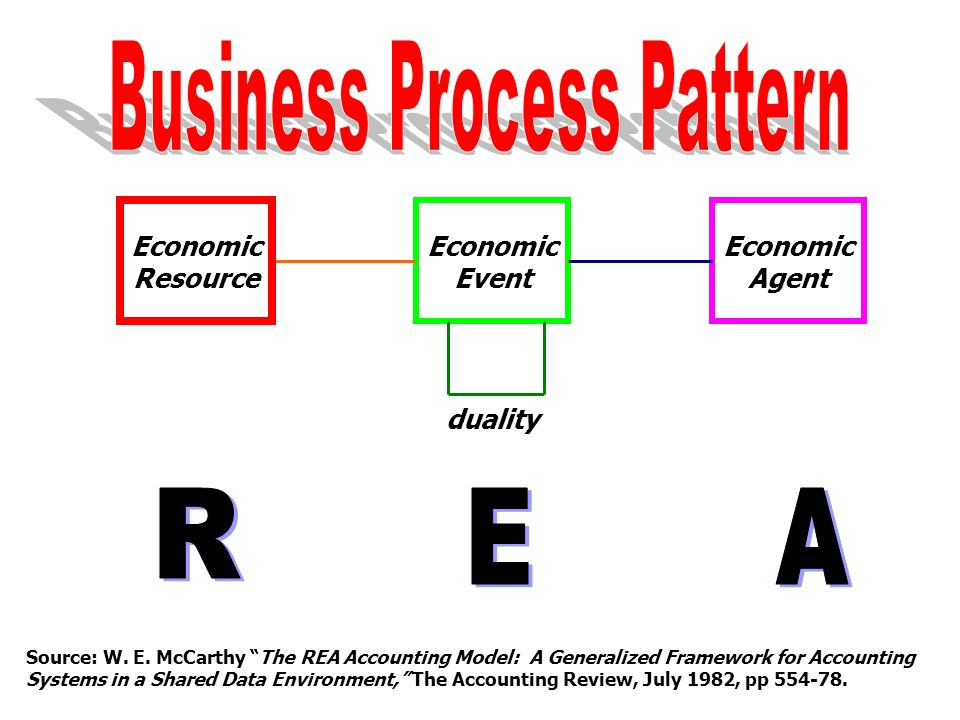 Business Process Pattern