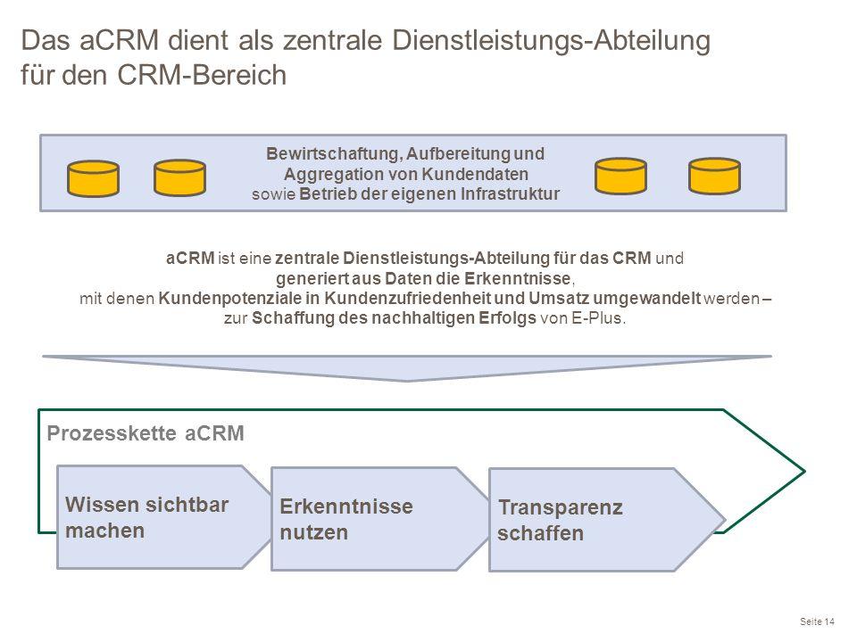 Das aCRM dient als zentrale Dienstleistungs-Abteilung für den CRM-Bereich