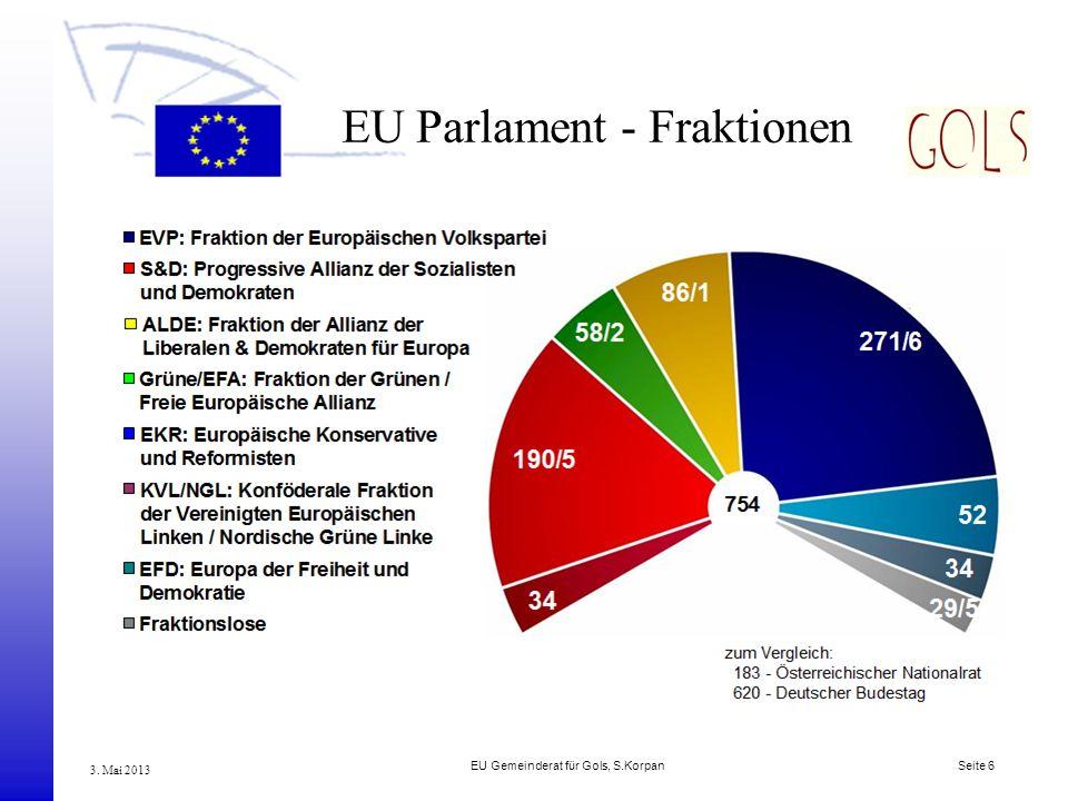 EU Parlament - Fraktionen