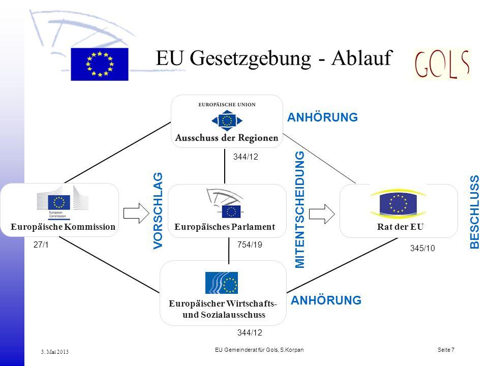 EU Gesetzgebung - Ablauf
