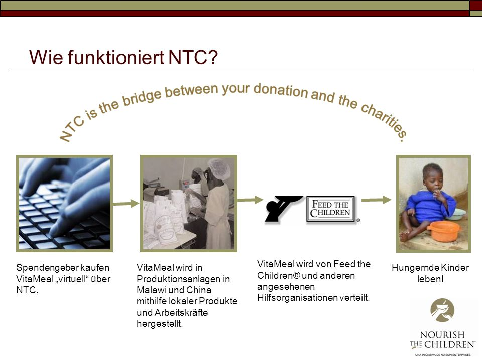 Wie funktioniert NTC NTC is the bridge between your donation and the charities.