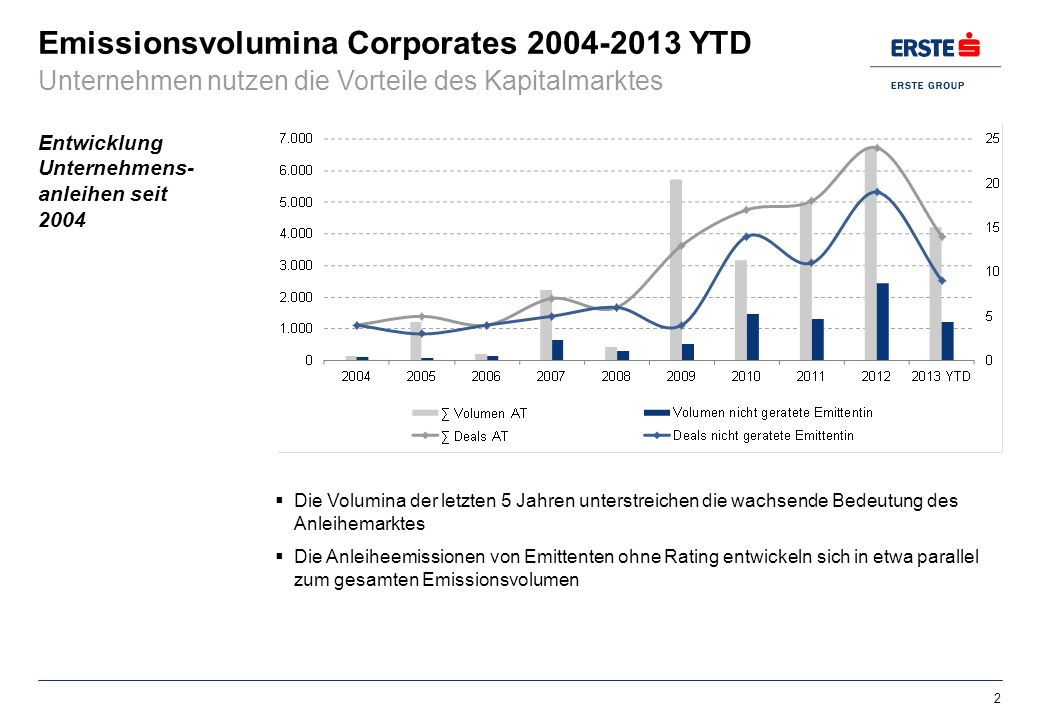 Emissionsvolumina Corporates 2004-2013 YTD
