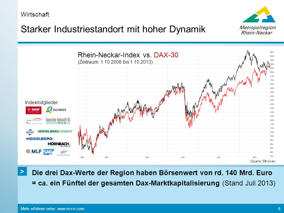 Starker Industriestandort mit hoher Dynamik
