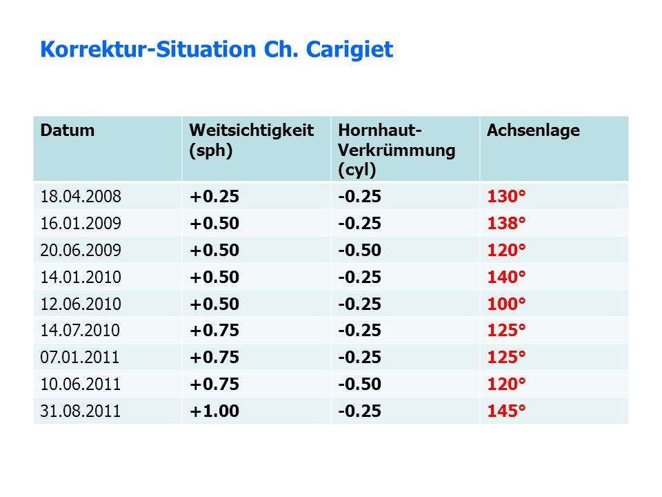Korrektur-Situation Ch. Carigiet