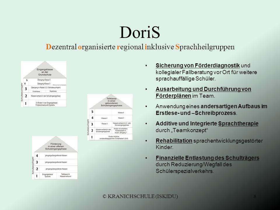 DoriS Dezentral organisierte regional inklusive Sprachheilgruppen
