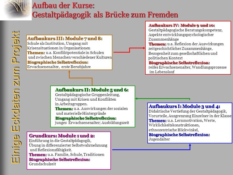 Aufbau der Kurse: Gestaltpädagogik als Brücke zum Fremden