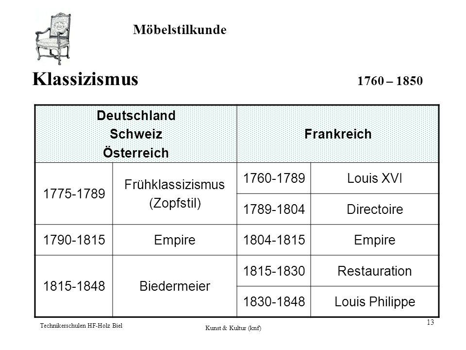 Klassizismus 1760 – 1850 Deutschland Schweiz Österreich Frankreich