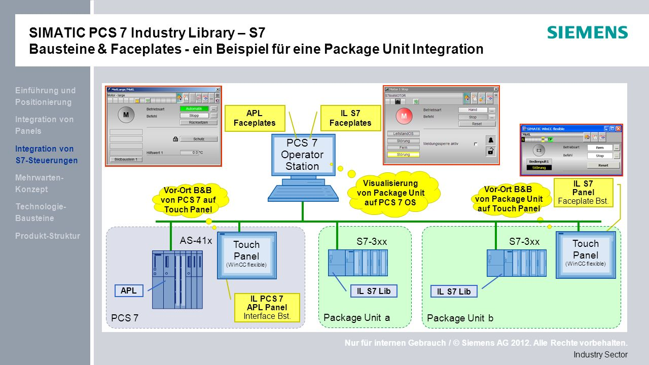 SIMATIC PCS 7 Industry Library – S7 Bausteine & Faceplates - ein Beispiel für eine Package Unit Integration