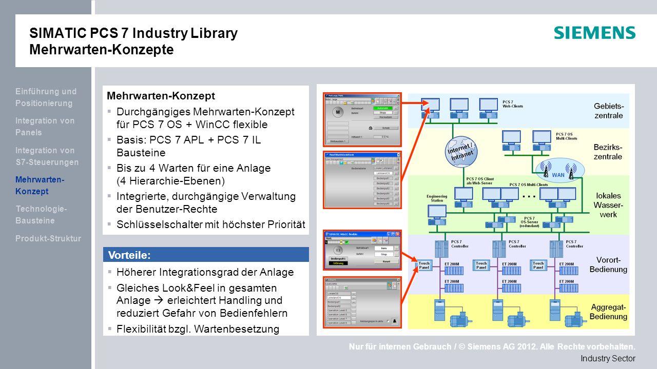 SIMATIC PCS 7 Industry Library Mehrwarten-Konzepte