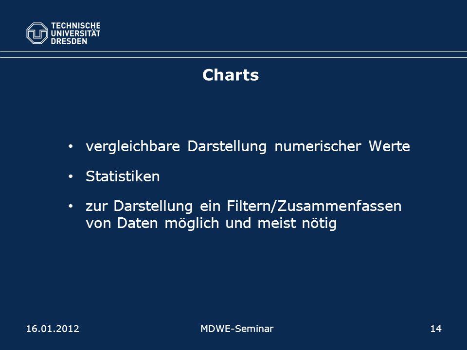 Charts vergleichbare Darstellung numerischer Werte Statistiken
