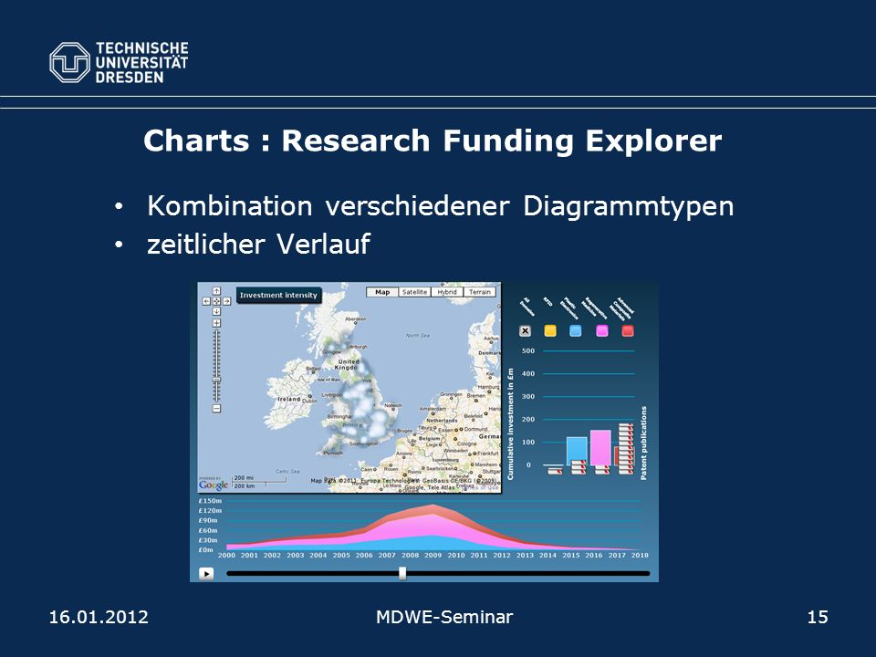 Charts : Research Funding Explorer