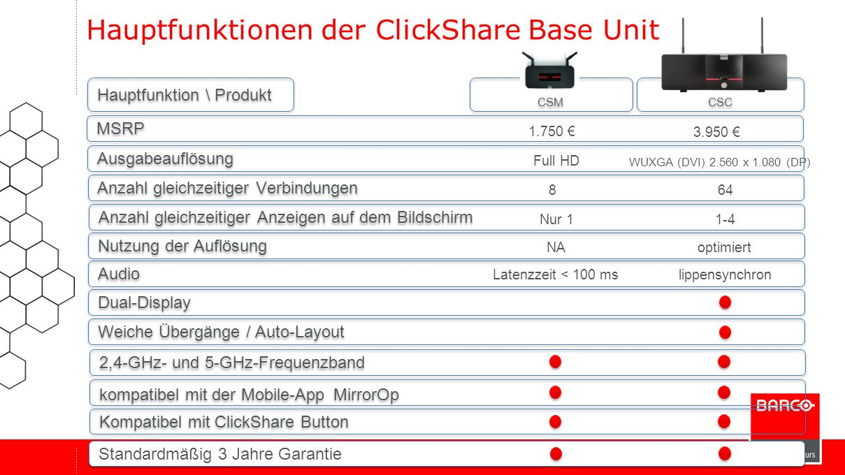 Hauptfunktionen der ClickShare Base Unit
