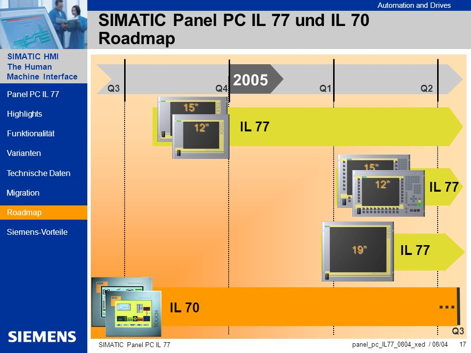 SIMATIC Panel PC IL 77 und IL 70 Roadmap
