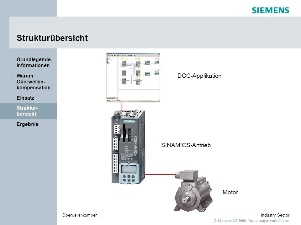 Strukturübersicht DCC-Applikation SINAMICS-Antrieb Motor