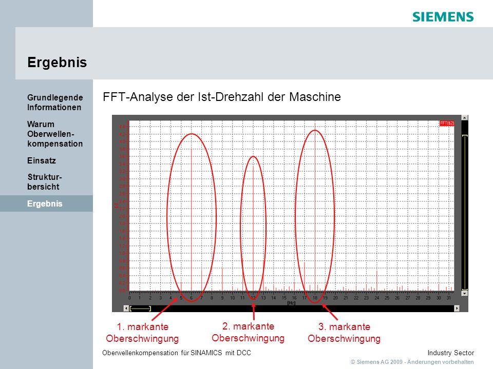 Ergebnis FFT-Analyse der Ist-Drehzahl der Maschine