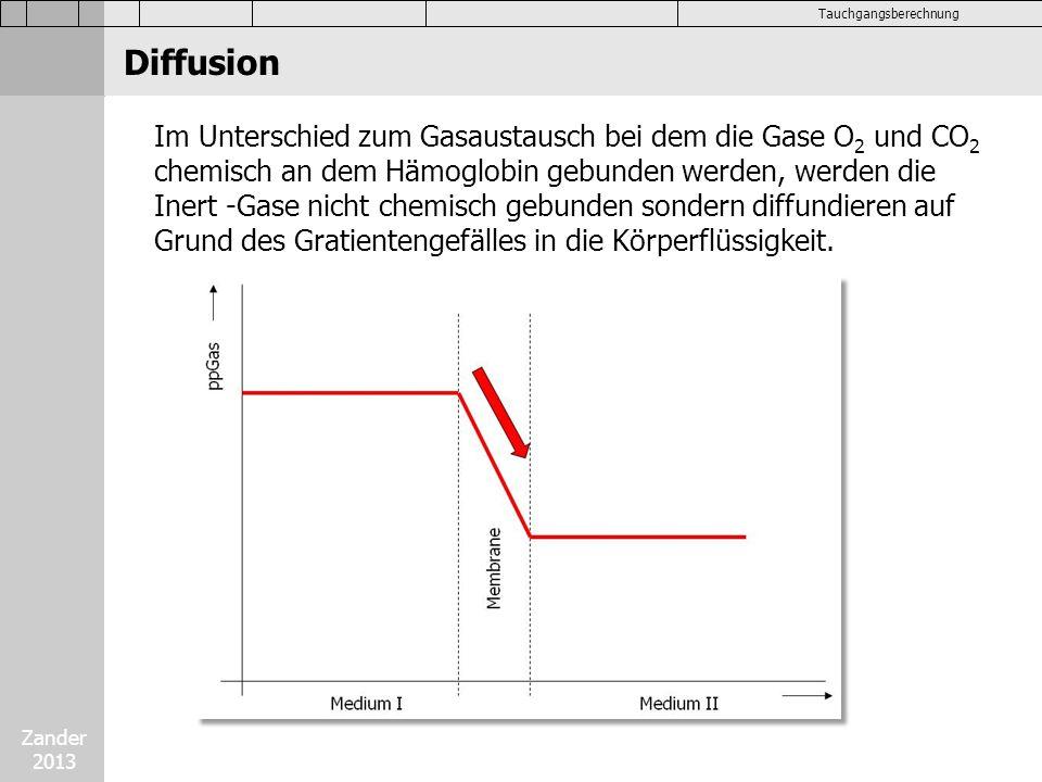 Diffusion Im Unterschied zum Gasaustausch bei dem die Gase O2 und CO2 chemisch an dem Hämoglobin gebunden werden, werden die.