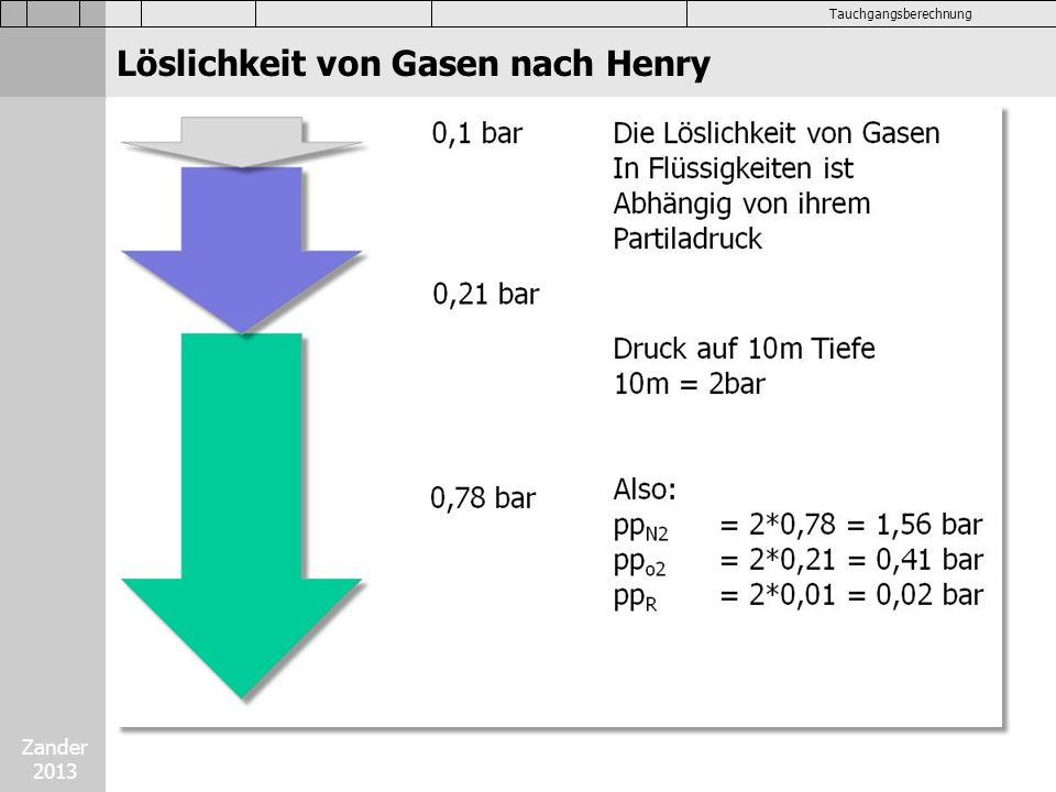 Löslichkeit von Gasen nach Henry