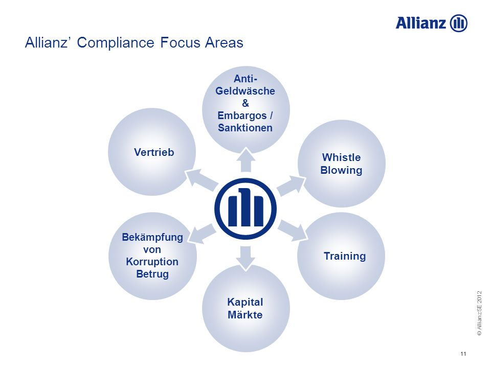 Allianz' Compliance Focus Areas