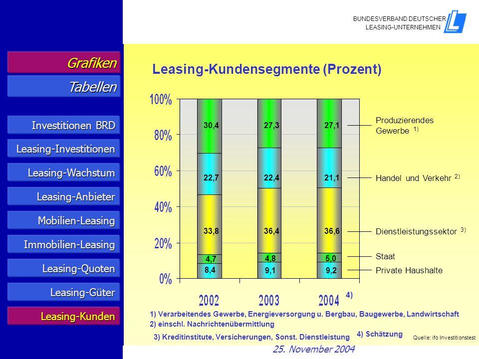 Leasing-Kundensegmente (Prozent) Tabellen