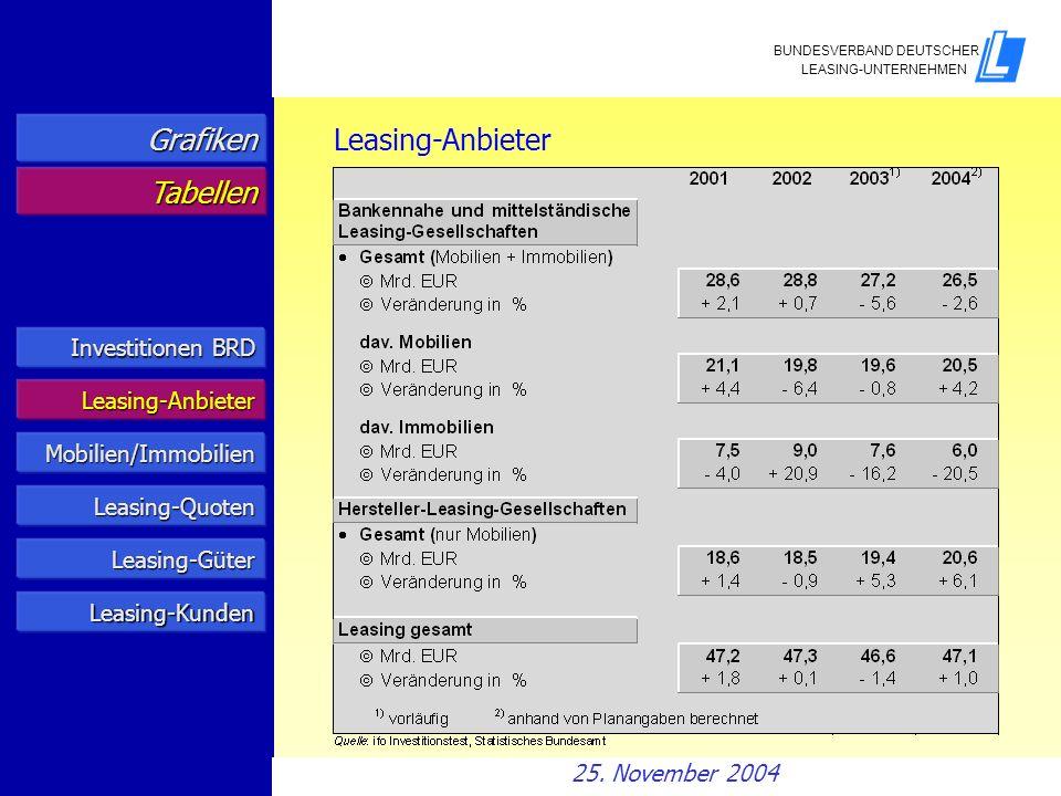 Grafiken Leasing-Anbieter Tabellen Investitionen BRD Leasing-Anbieter