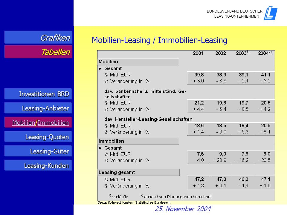 Mobilien-Leasing / Immobilien-Leasing