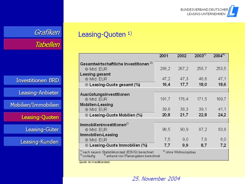 Grafiken Leasing-Quoten 1) Tabellen Investitionen BRD Leasing-Anbieter