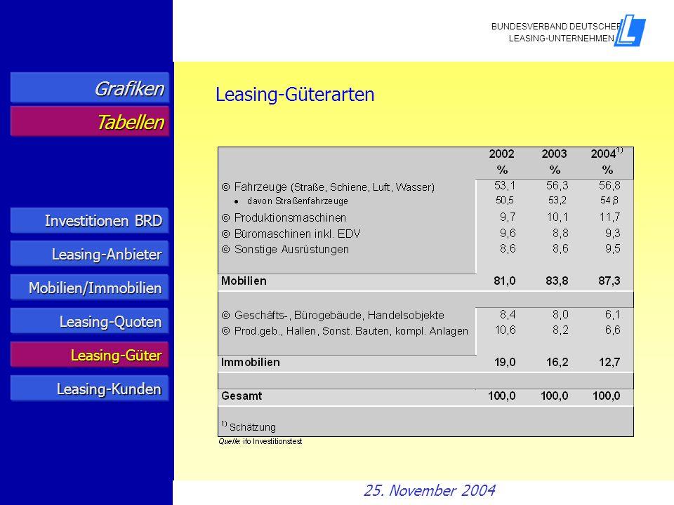 Grafiken Leasing-Güterarten Tabellen Investitionen BRD